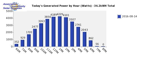 Daliy Solar Power Generation Chart. Associated Community Solar Sciences