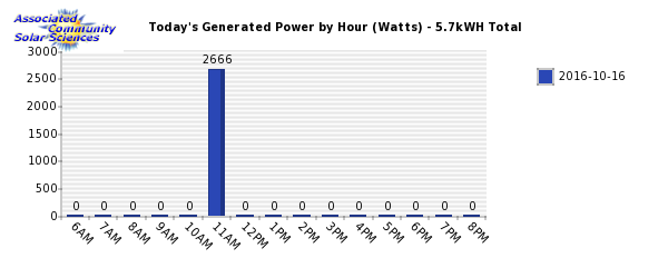 Daliy Solar Power Generation Chart. Associated Community Solar Sciences