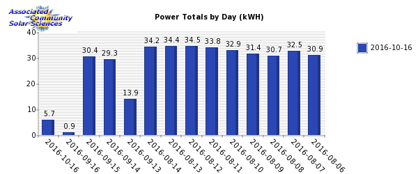 Weekly Solar Power Generation Chart. Associated Community Solar Sciences